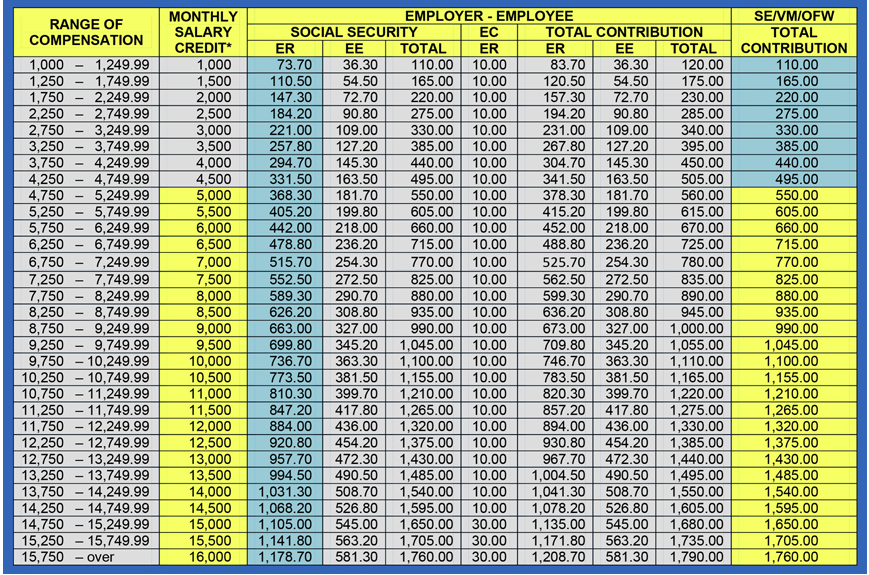 Updated SSS Contribution Schedule and Due Date | Everyday ...